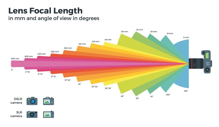 lunghezza focale angolo di campo